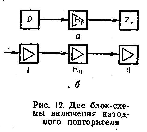 На практике применяются и более совершенные схемы катодных повторителей (на триодах, пентодах, транзисторах), в...